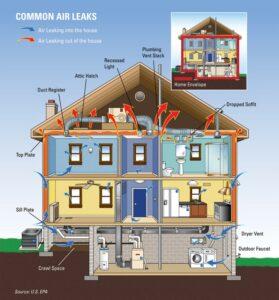 Air leaks, air leakage, air sealing, air drafts